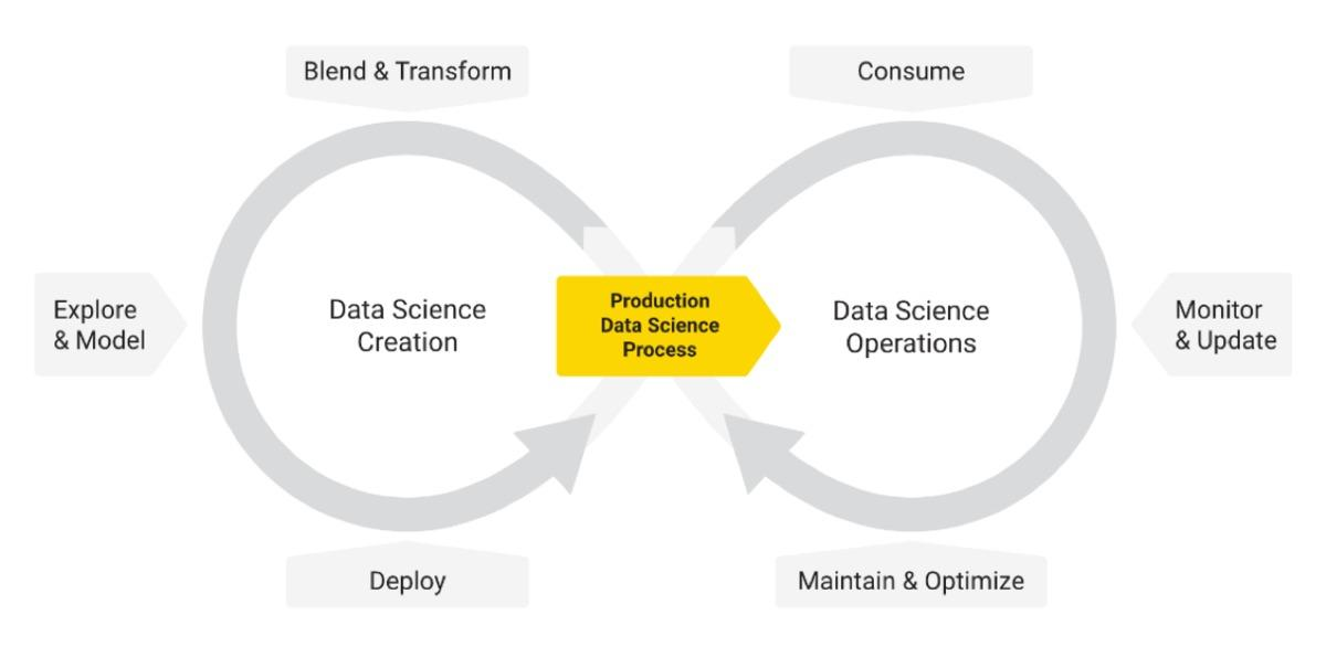 How to move data science into production