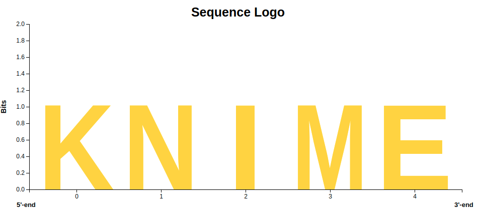 Motifs and Mutations - The Logic of Sequence Logos
