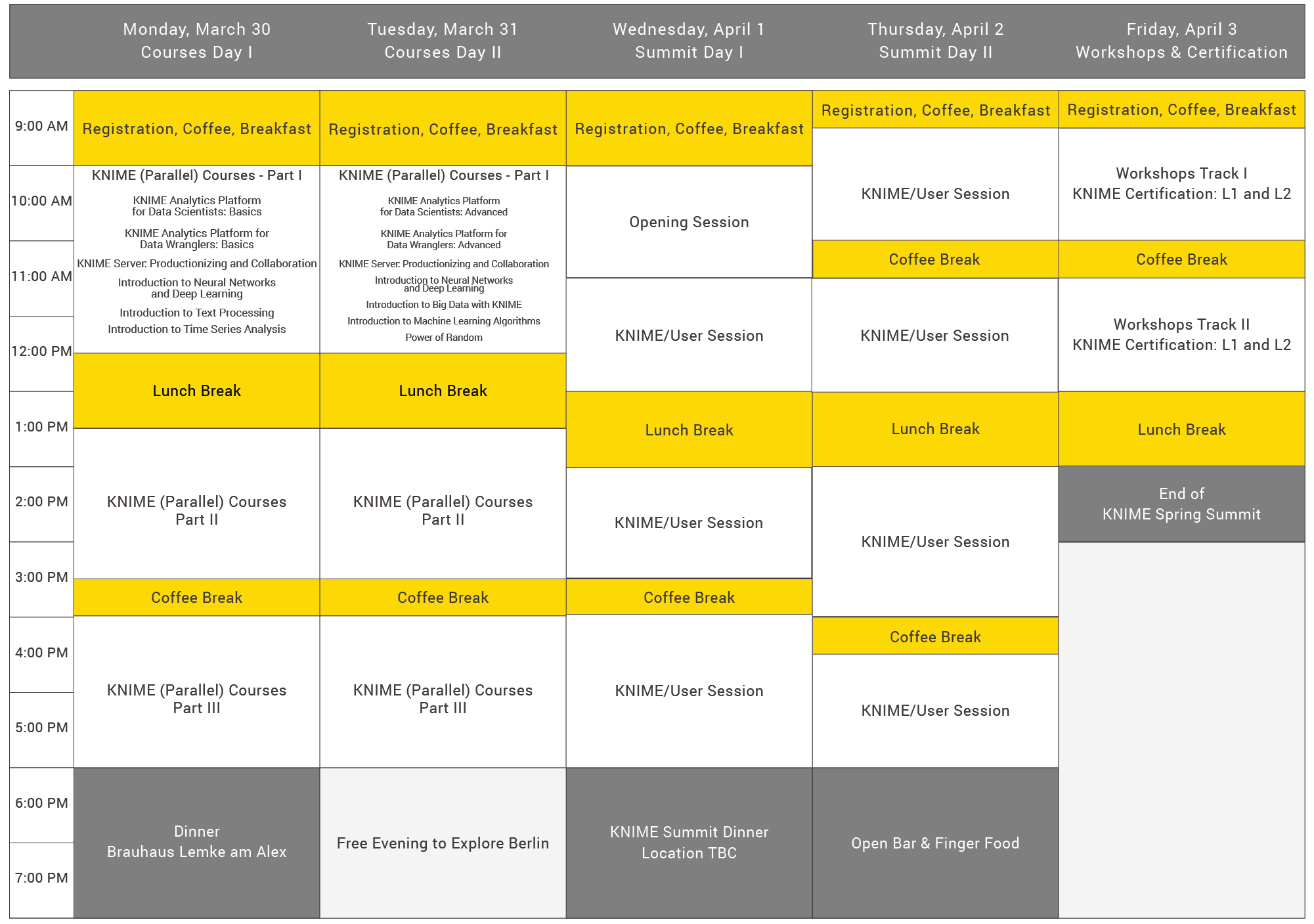 KNIME Spring Summit 2020 Program Overview