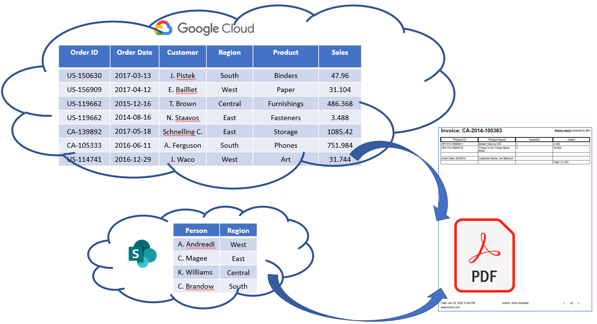 Will They Blend? Microsoft Sharepoint meets Google Cloud Storage