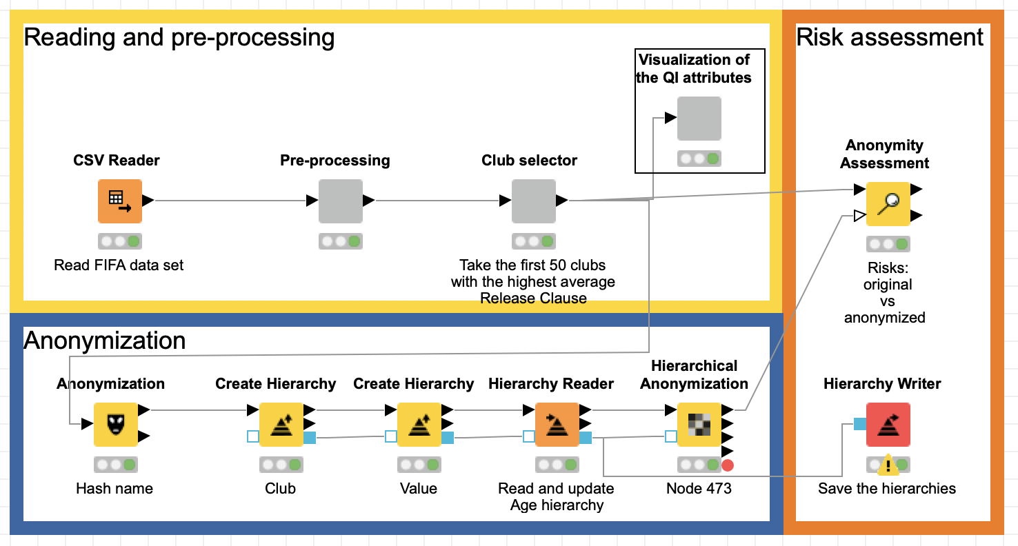 Data anonymization in KNIME