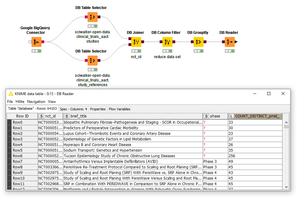 Interactive exploration and analysis of scientific datasets using Google BigQuery and KNIME