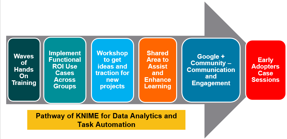 Embedding KNIME in a Manufacturing Environment