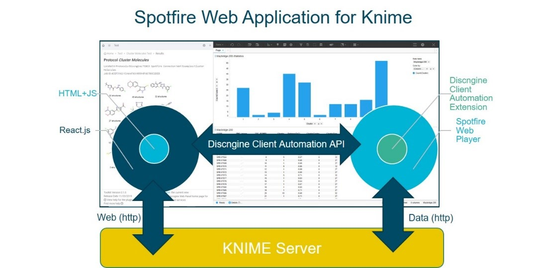 Spotfire Web Application for KNIME - SWAK