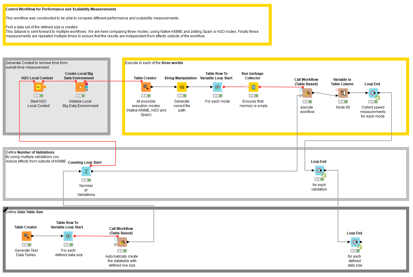 Tuning Performance and Scalability of KNIME Workflows