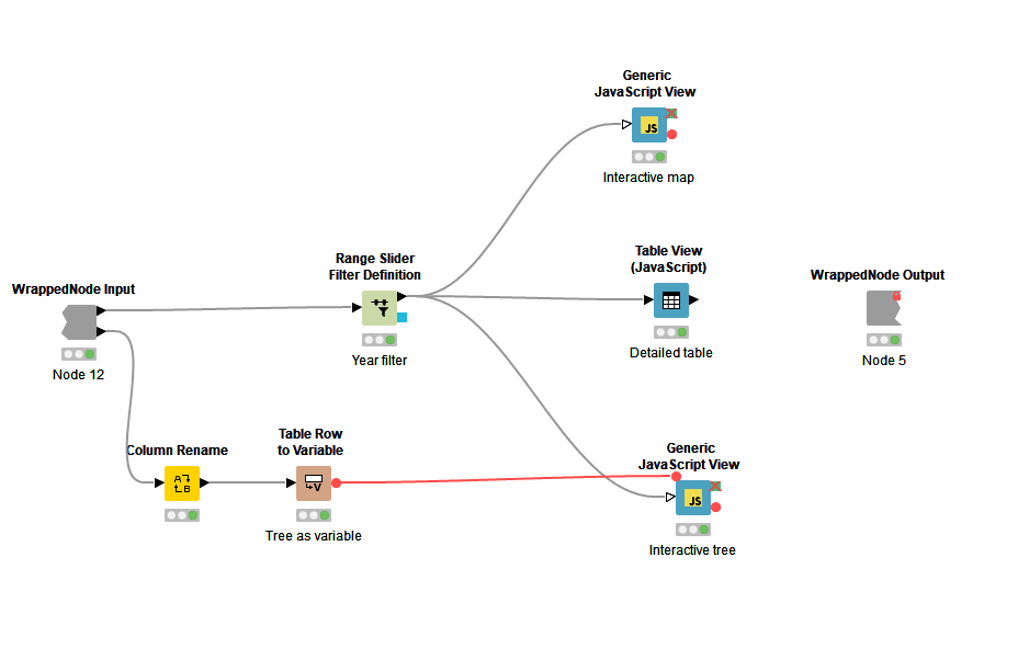 From A for Analytics to Z for Zika Virus | KNIME