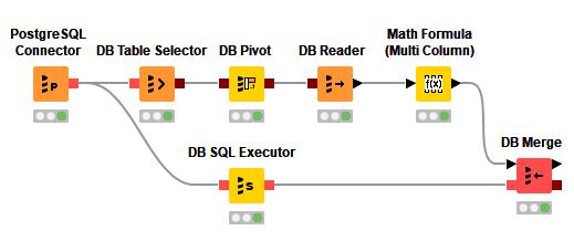 KNIME Analytics Platform and KNIME Server Whats New Database Integration