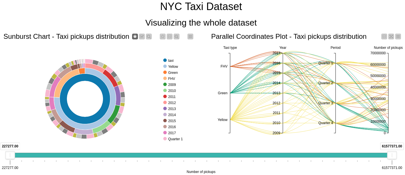 Comparison between taxi types showing a sunburst chart, parallel coordinates plot, scatter plot map and a stacked area chart