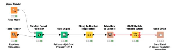 Fraud Detection using Random Forest