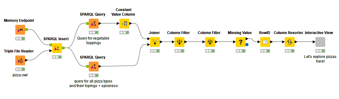 KNIME meets the semantic web
