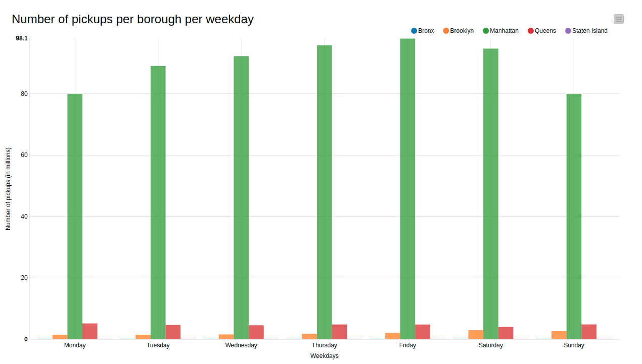 Distribution of yellow taxi pickups in each borough per weekday