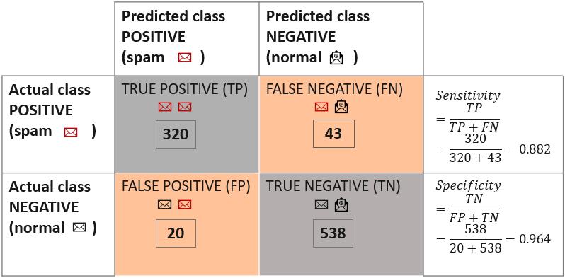 Confusion matrix and class statistics