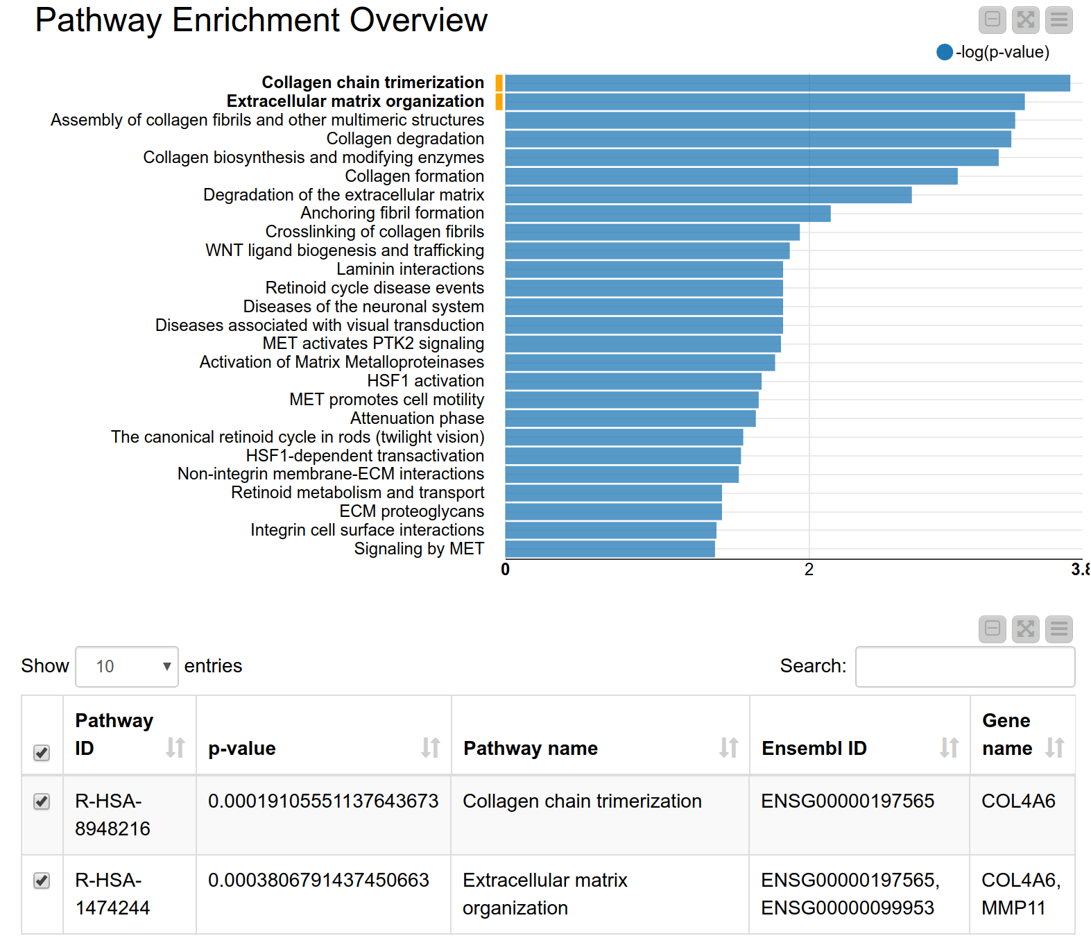 Analyzing Gene Expression Data with KNIME