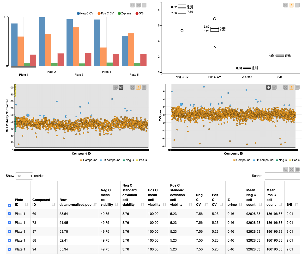 A workflow for high-throughput screening, data analysis, processing, and hit identification
