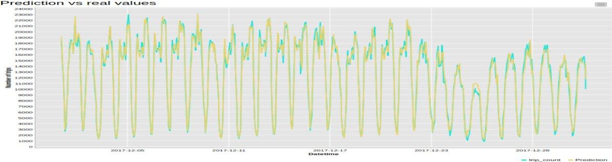 Time Series Analysis: A Simple Example with KNIME and Spark