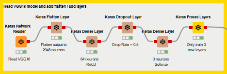 Transfer Learning Made Easy with KNIME Deep Learning Keras Integration