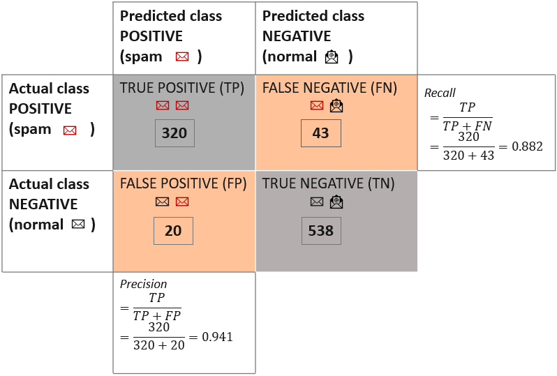 From Modeling to Scoring: Confusion Matrix and Class