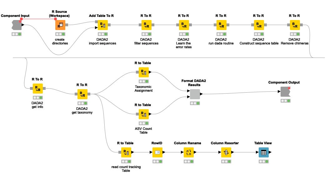 Microbiome Analysis with KNIME Analytics Platform
