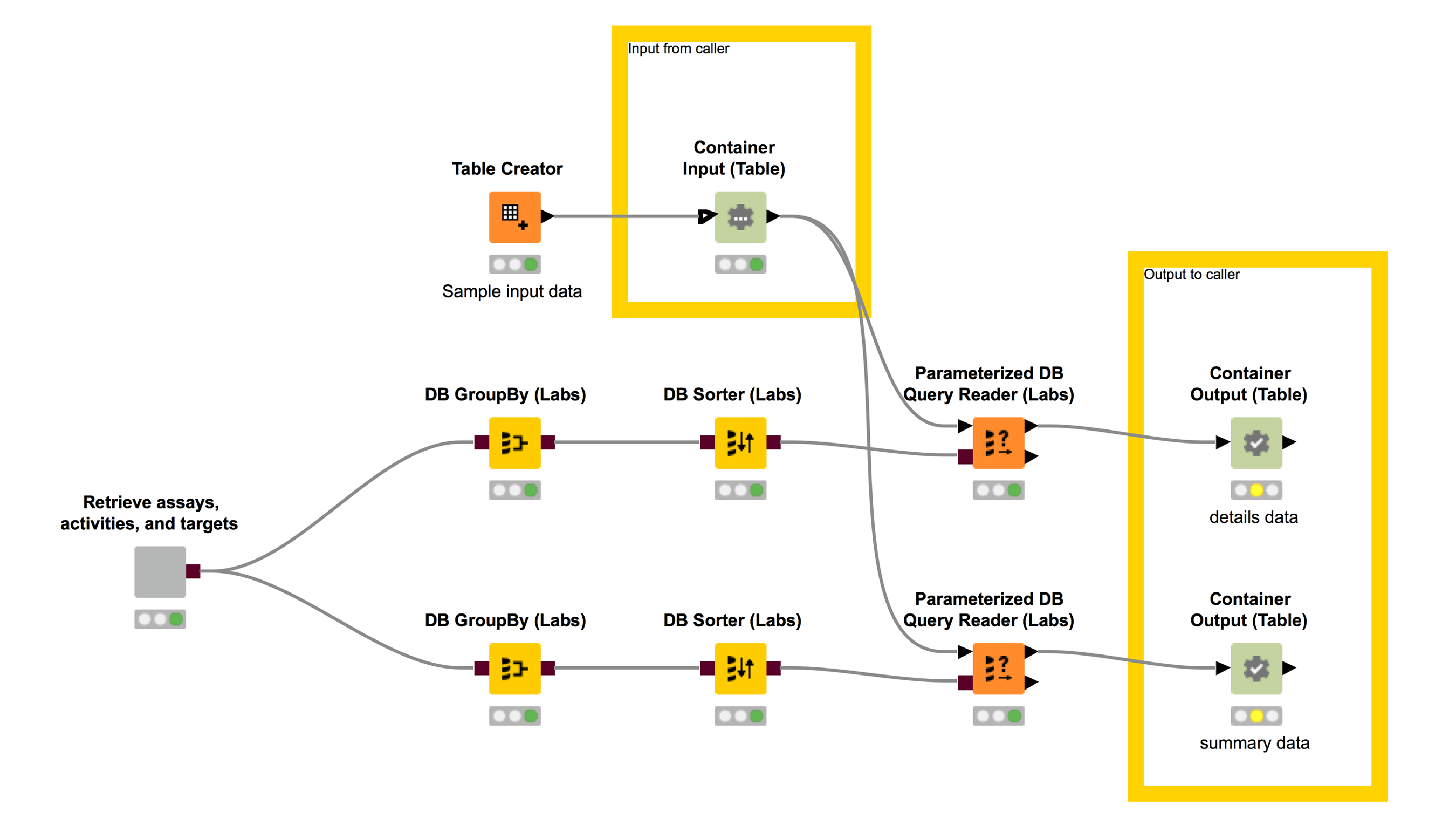 KNIME workflow to perform a complex database query - retrieve assays, activities and targets, followed by filtering to a user-provided table.