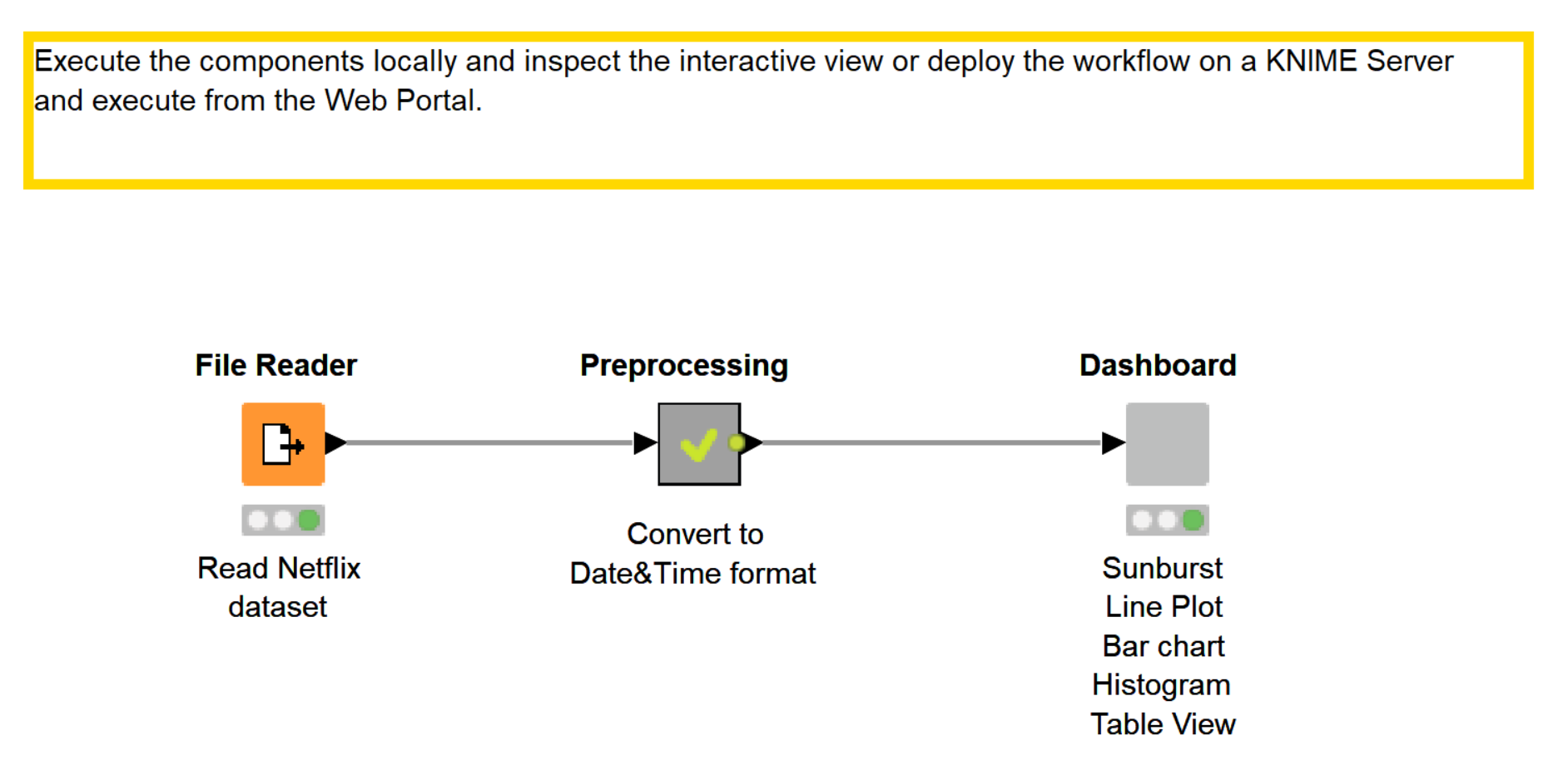How to create a great dashboard with KNIME in 3 steps