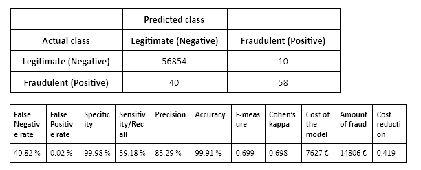 Correcting Predicted Class Probabilities in Imbalanced Datasets