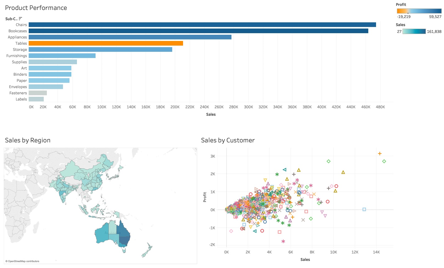 Opening the Tableau Desktop, the data from the exported .Hyper file contains precisely the data required for presentation – Product Performance, Sales by Region, and Sales by Customer