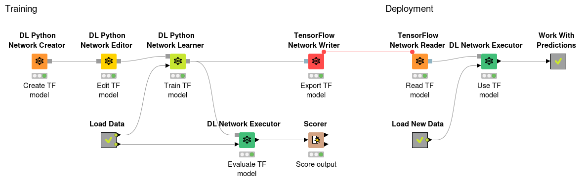 KNIME Deep Learning - TensorFlow Integration | KNIME