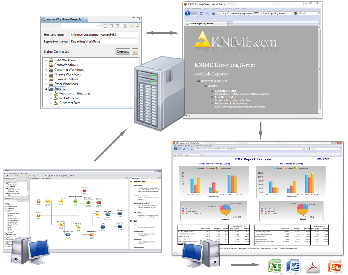 Report server knime report templates created with the free knime report designer can be uploaded to a central report server the templates can be accessed by the users through pronofoot35fo Gallery