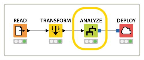 Chapter 6  Predictive Analytics | KNIME