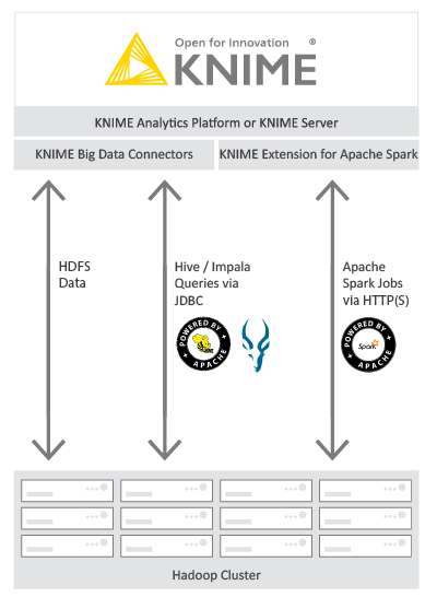 Big Data Extensions | KNIME