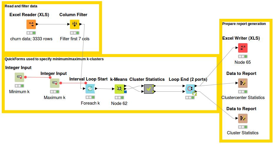 Churn / Cancelation / Retention Analysis | KNIME