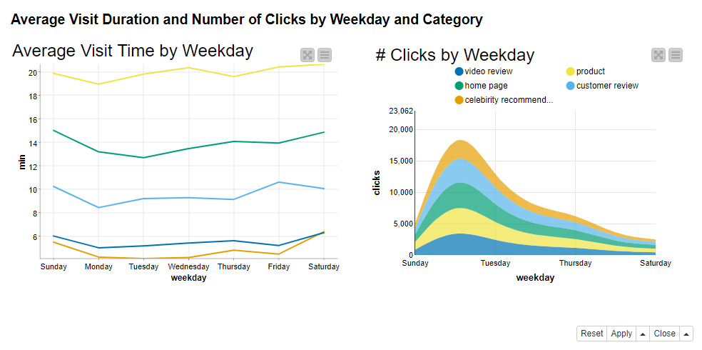 WebLog Data for Clickstream Analysis
