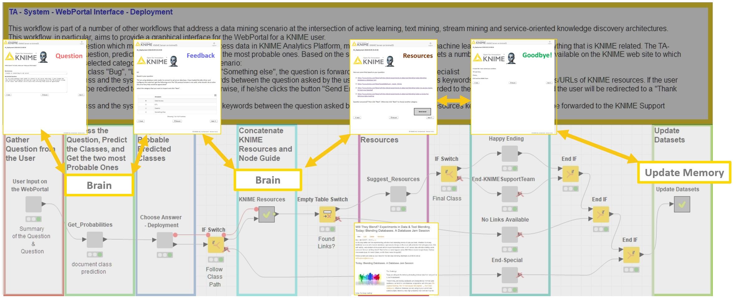Emil the Teacher Bot | KNIME