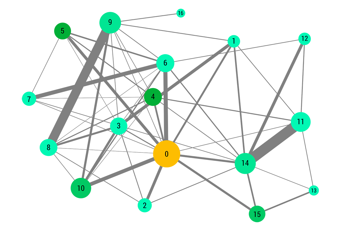 Find relations in networks