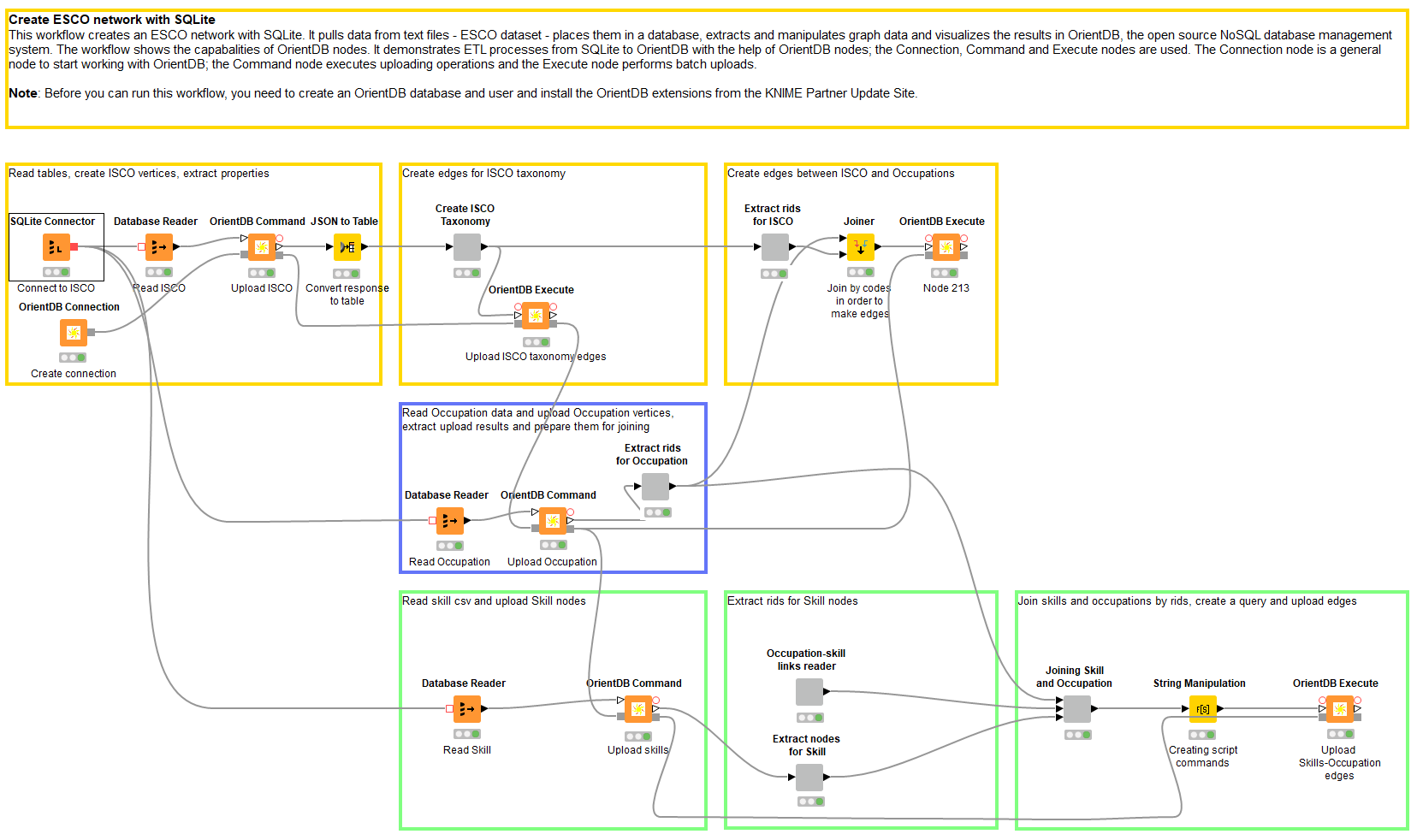 Will They Blend: KNIME meets OrientDB | KNIME
