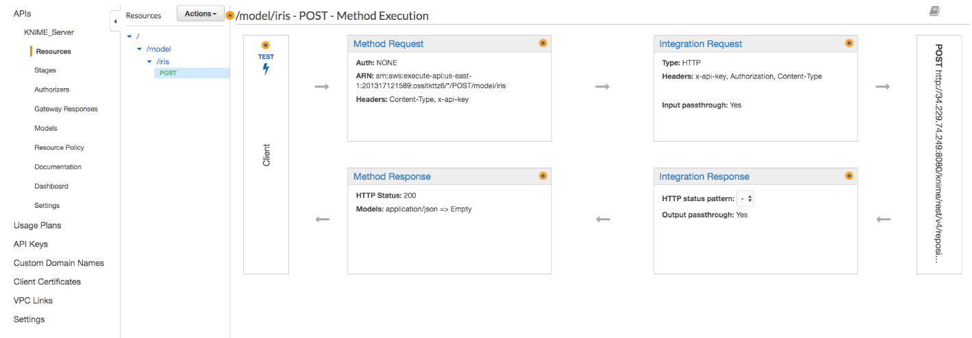 Model Deployment with KNIME Server and Amazon API Gateway