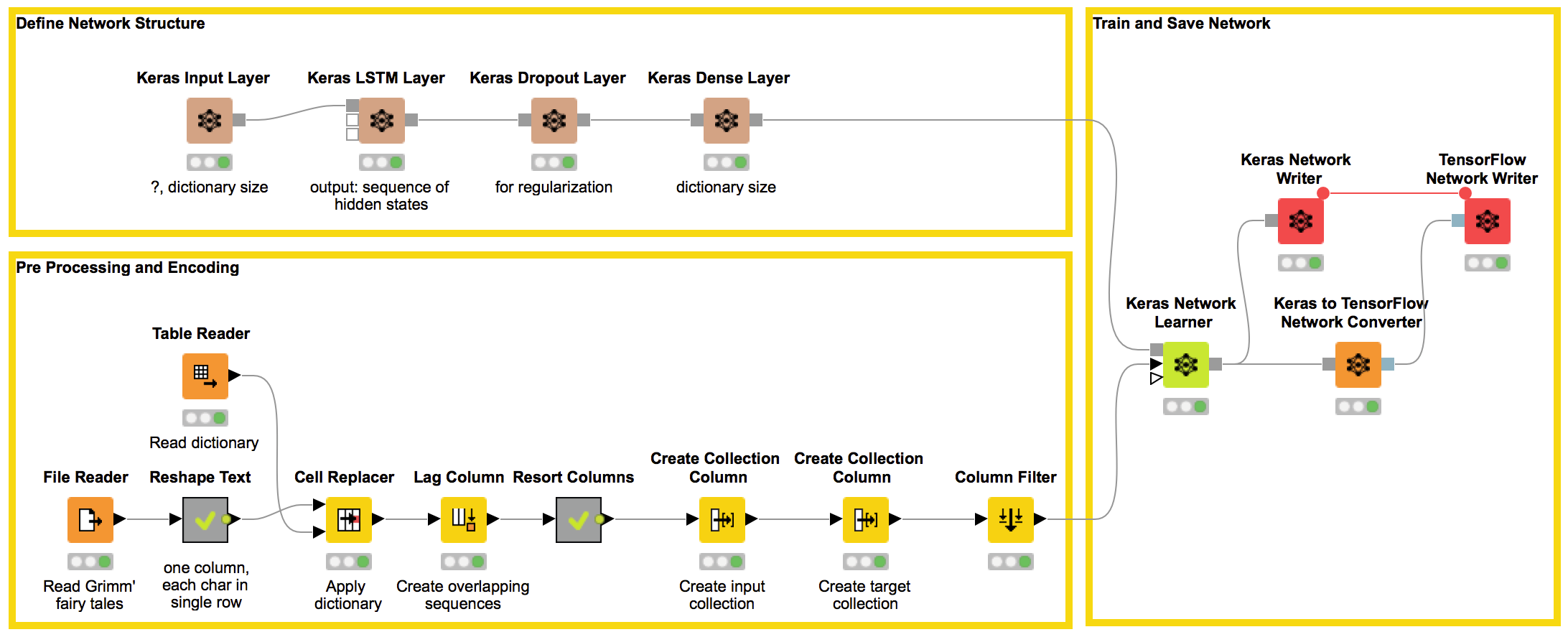 "Once Upon A Time … "" by LSTM Network 