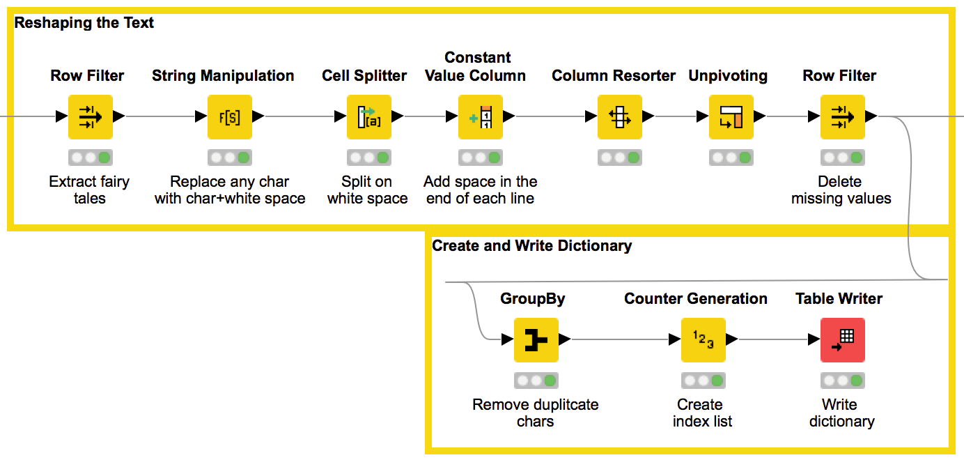 """Once Upon A Time … """" by LSTM Network 