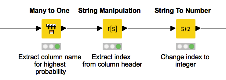 This KNIME workflow snippet takes as input the output probability distribution of the executed network and extract the index with highest probability.