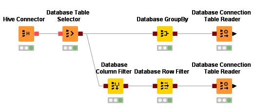 KNIME Big Data Connectors | KNIME