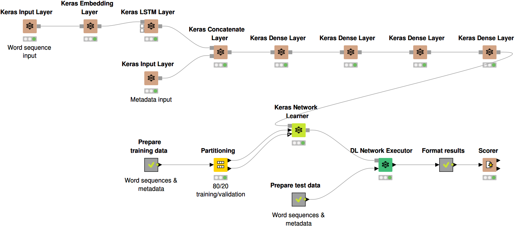 KNIME Deep Learning - Keras Integration | KNIME