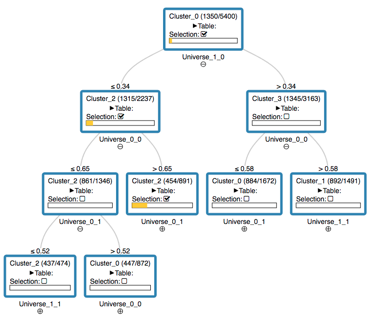 JavaScript Decision Tree View