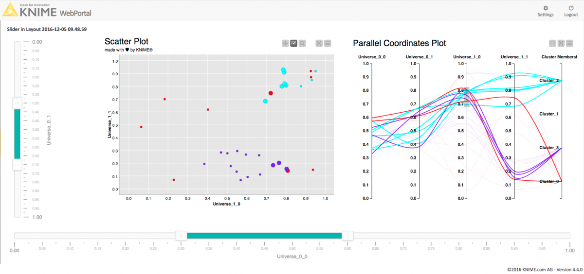 KNIME WebPortal Interactivity - showing selection, filtering and the new JavaScript parallel coordinates plot