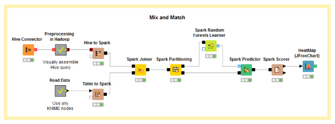 KNIME Extension for Apache Spark | KNIME
