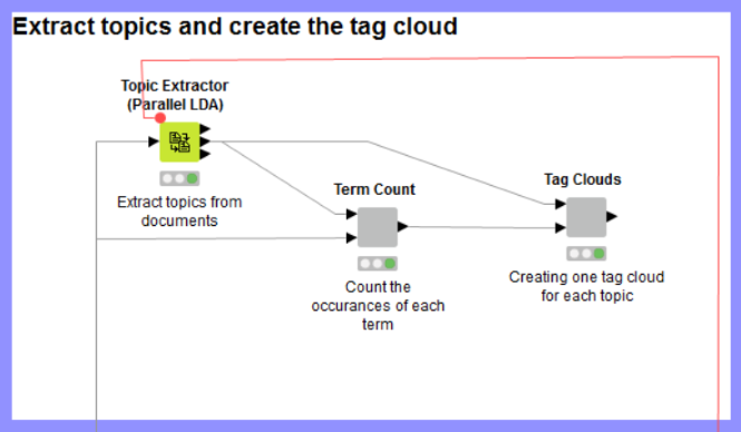 Topic Extraction: Optimizing the Number of Topics with the