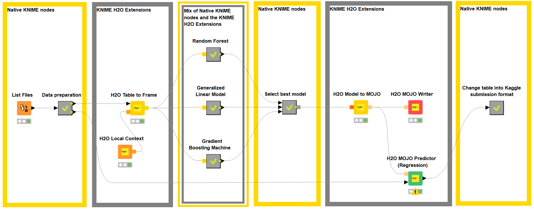 Solving a Kaggle Challenge using the combined power of KNIME