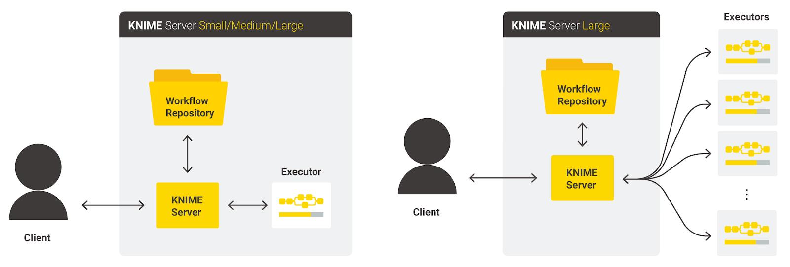KNIME-Server-Executor-Autoscaling