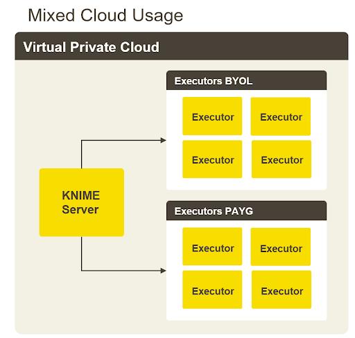 KNIME Server Hybrid Deployment