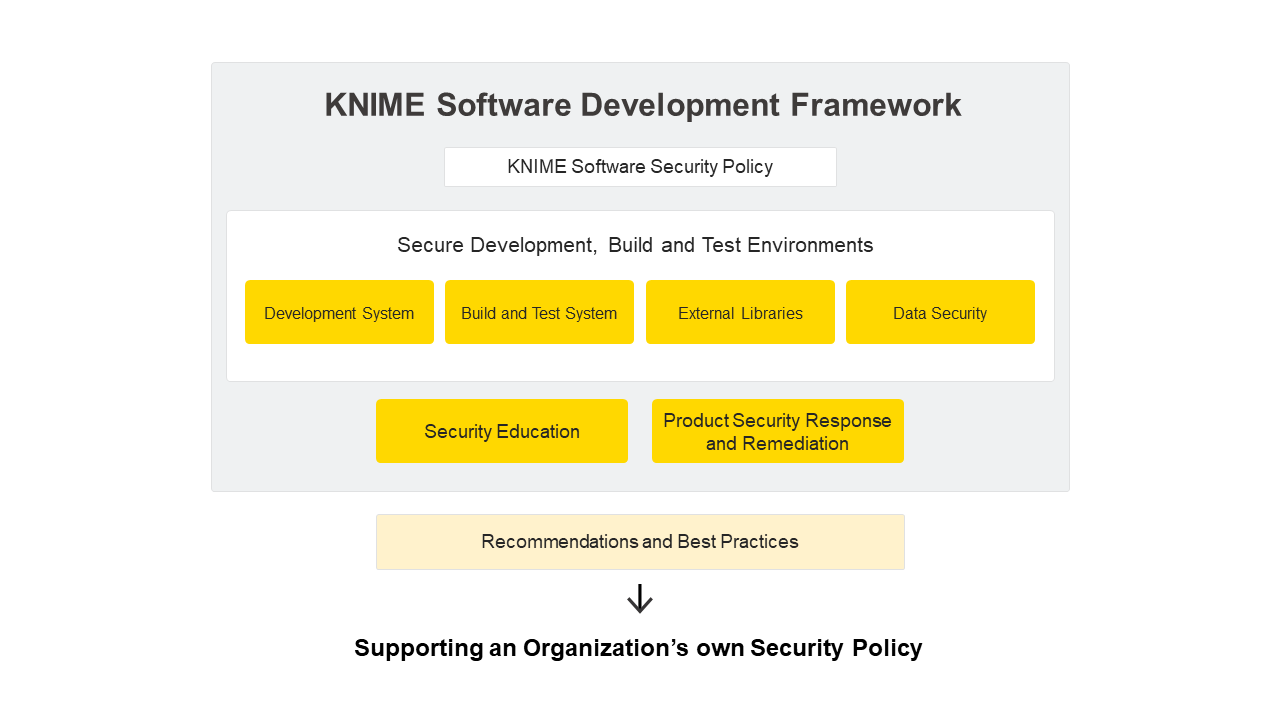 KNIME Software Development Framework