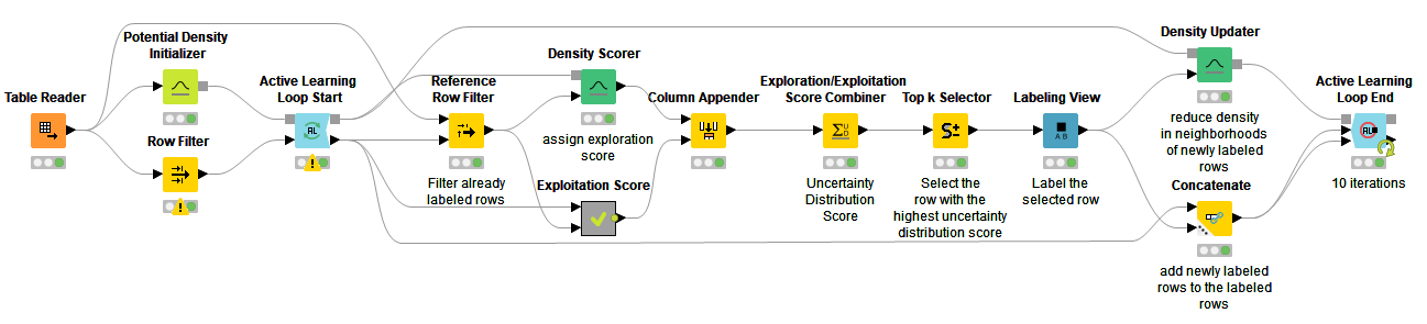 KNIME Analytics Platform Active Learning Workflow